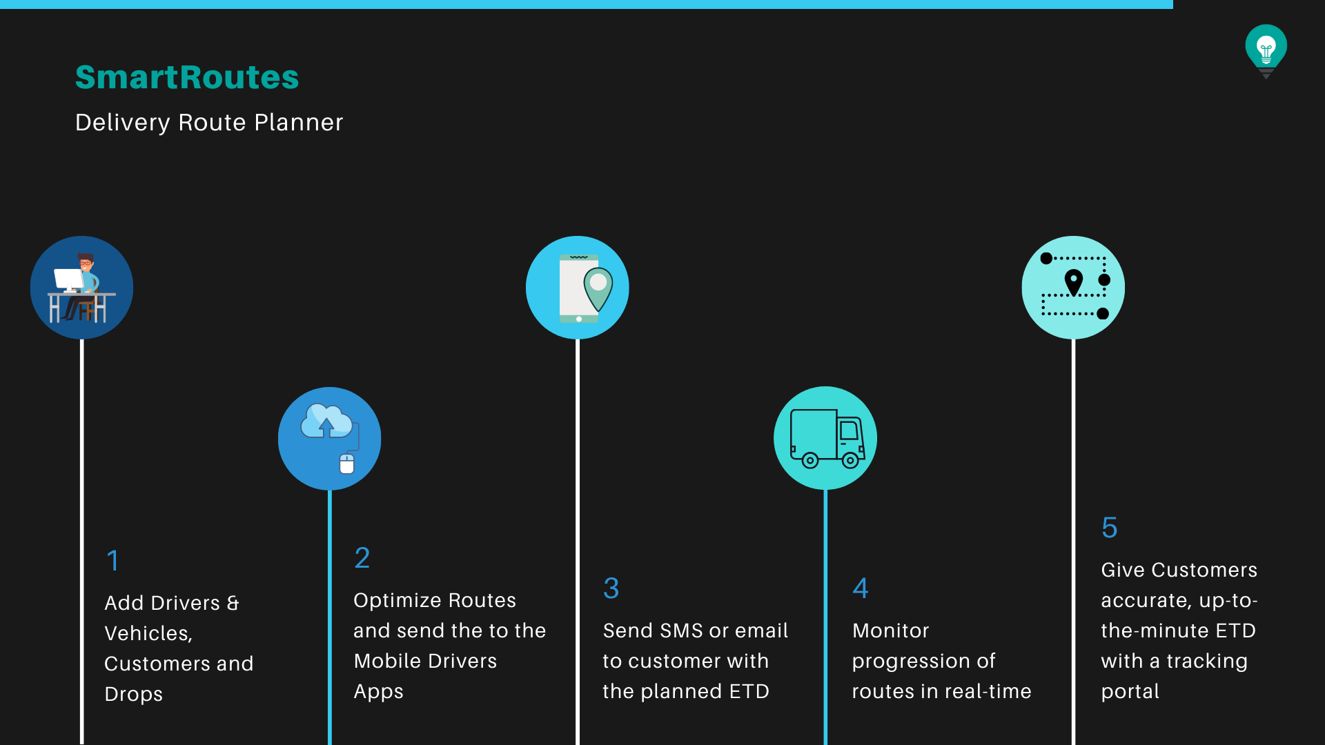 SmartRoutes User Workflow
