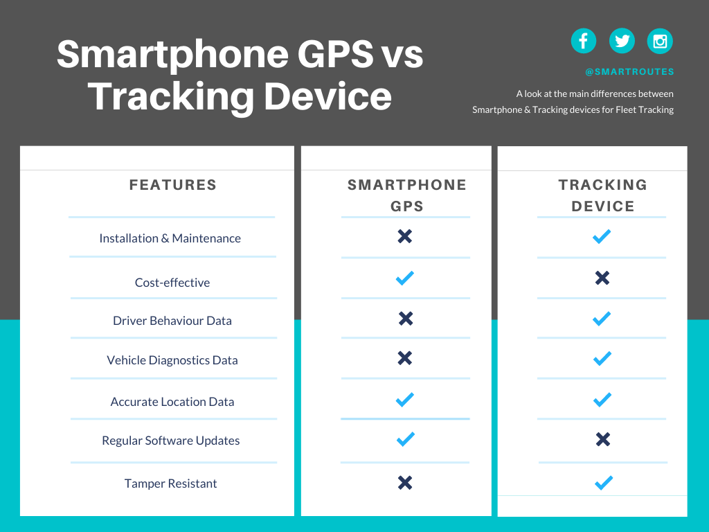 A comparisons chart of smartphone enabled GPS versus standalone GPS trackers