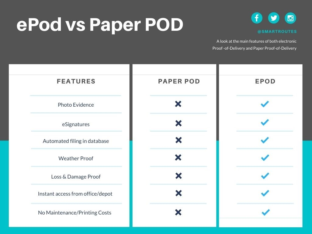 Comparison chart detailsing the differences between electronic Proof of Delivery & Paper Proof of Delivery